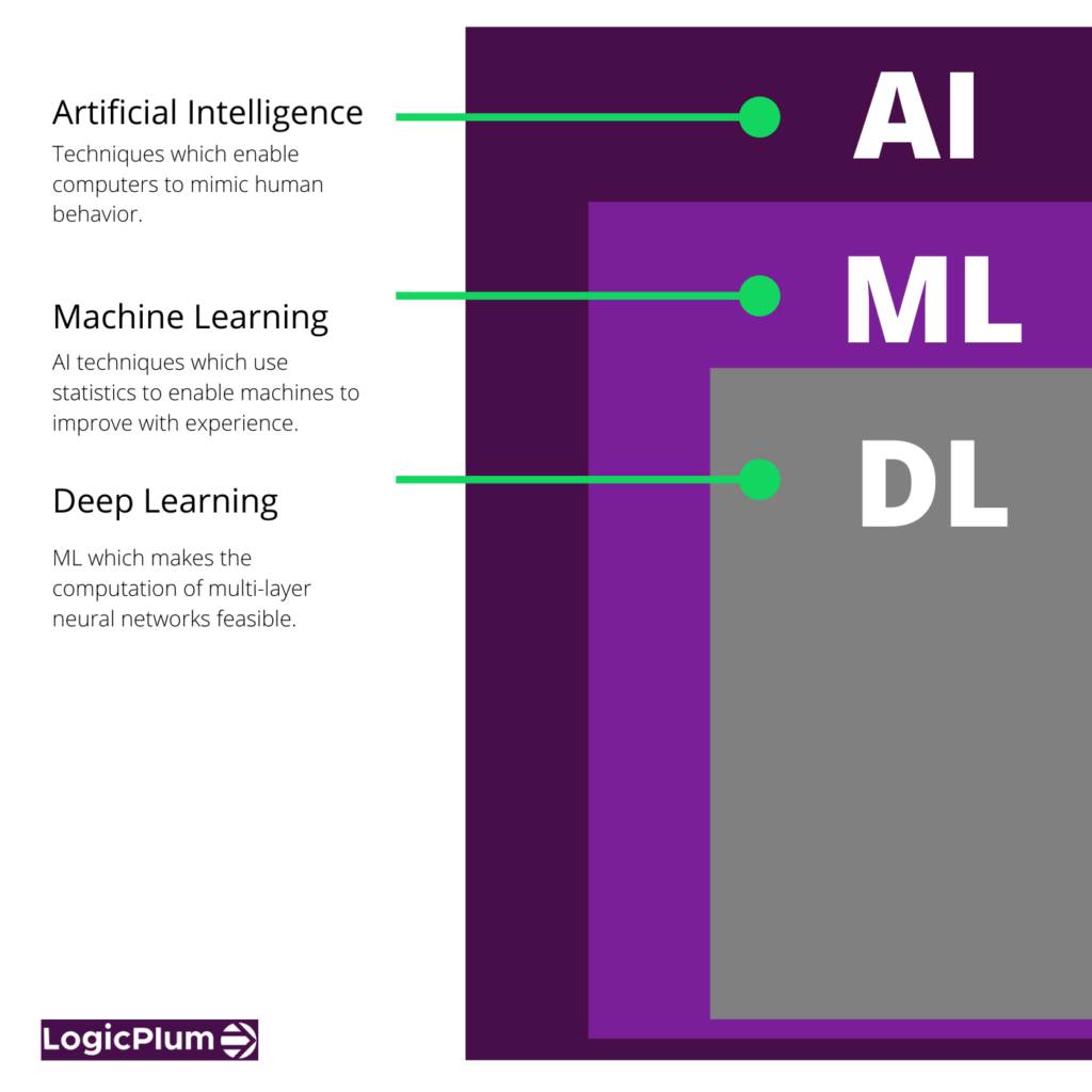 Artificial Intelligence Definition 2 1024x1024 1