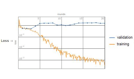 overfitting learning curve